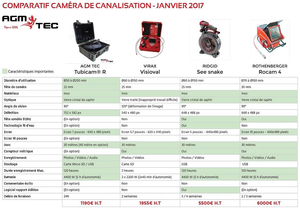 http://www.camera-inspection.com/blog/comparatif-cameras-dinspection-de-canalisations-premier-comparateur-de-cameras-dinspection-de-canalisations