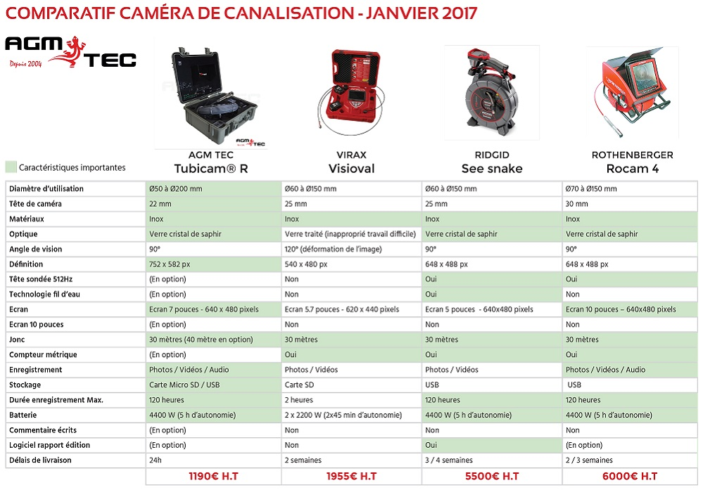 http://www.camera-inspection.com/blog/comparatif-cameras-dinspection-de-canalisations-premier-comparateur-de-cameras-dinspection-de-canalisations